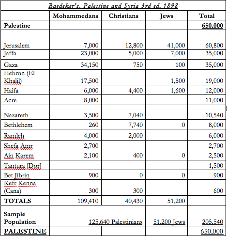 Image result for christian population in palestine 1800 - 1948 chart