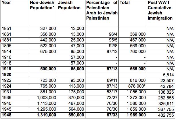 Image result for palestine mandate population
