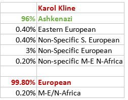 dna-carol-kline-chart