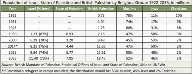 palestine-population1