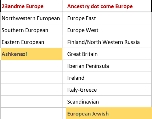dna-regions-europe